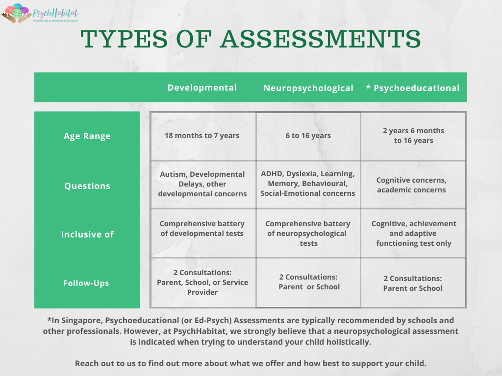 Assessments Offered
